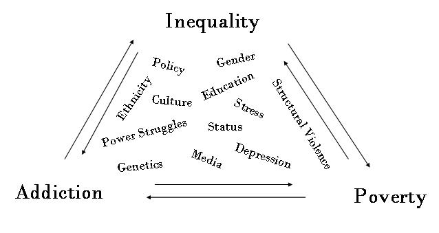 social inquality With issues of economic inequality becoming more prominent, a 5  of tax policies and income-transfer programs such as social security and.