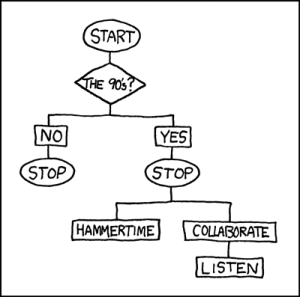 Stop! It's a flowchart, originally from http://xkcd.com